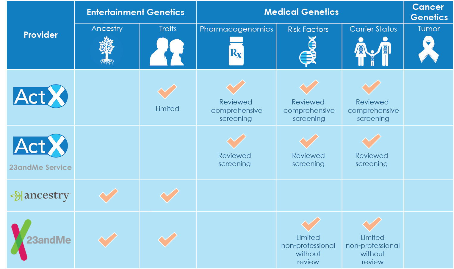 Categories of genetic testing
